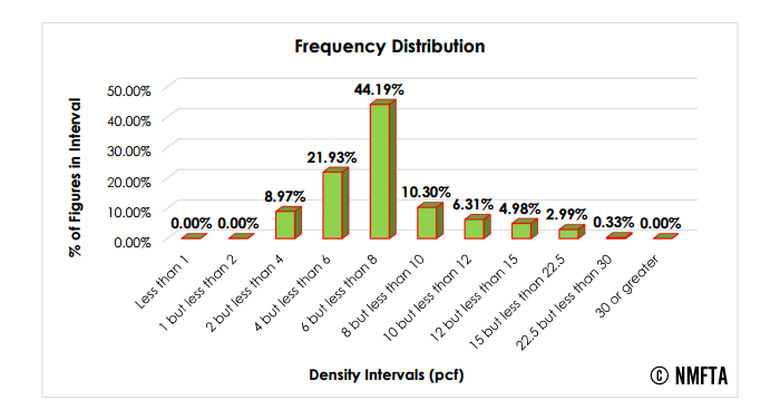 Freight Density Frequency Distribution Graph