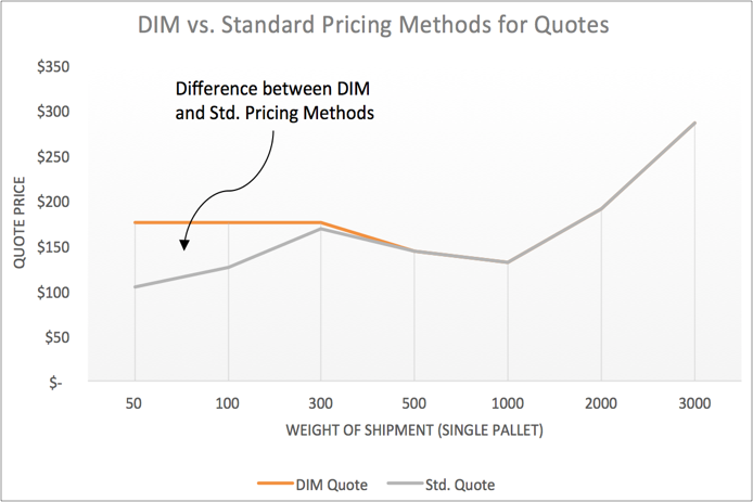 Dimensional vs Standard Freight Pricing Graph